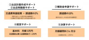新規出店者向け価格表