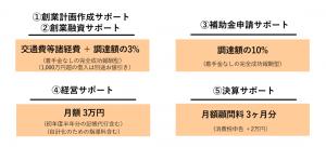 開業者向け価格表
