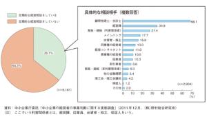 中小企業統計データ
