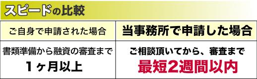 日本政策金融公庫(こっきん)からの融資のスピード比較