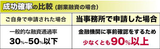 日本政策金融公庫(こっきん)からの創業融資、成功確率の比較