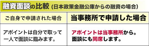 日本政策金融公庫(こっきん)からの創業融資、面談場所の比較