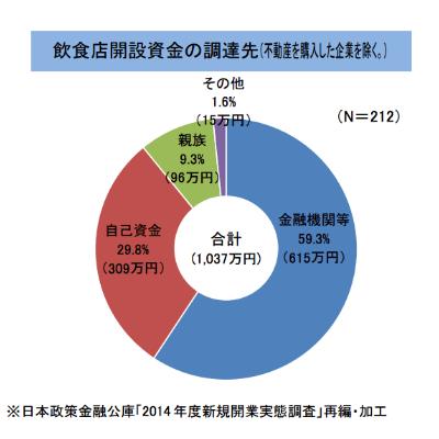 日本政策金融公庫 自己資金と借入額の統計資料