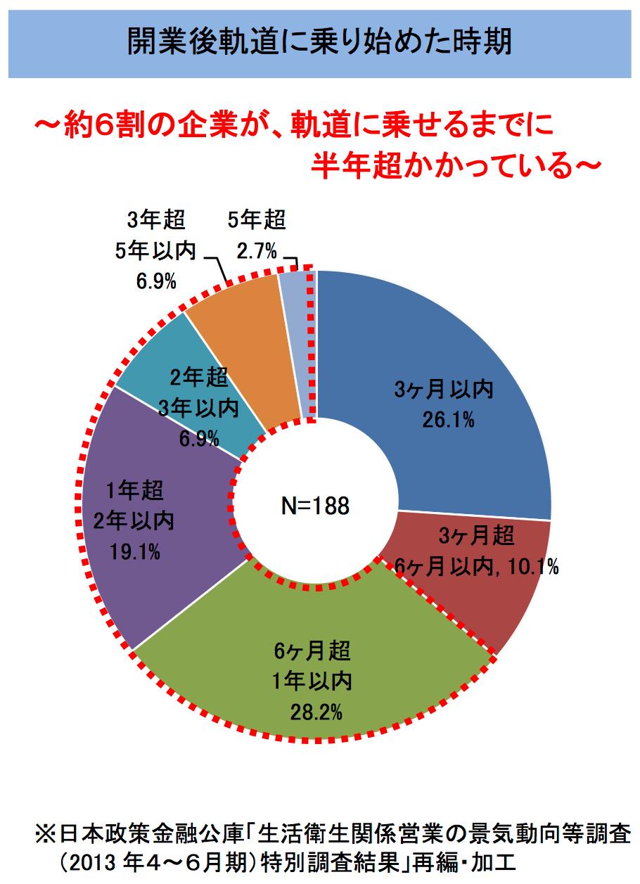 日本政策金融公庫 軌道に乗り始めた時期統計資料